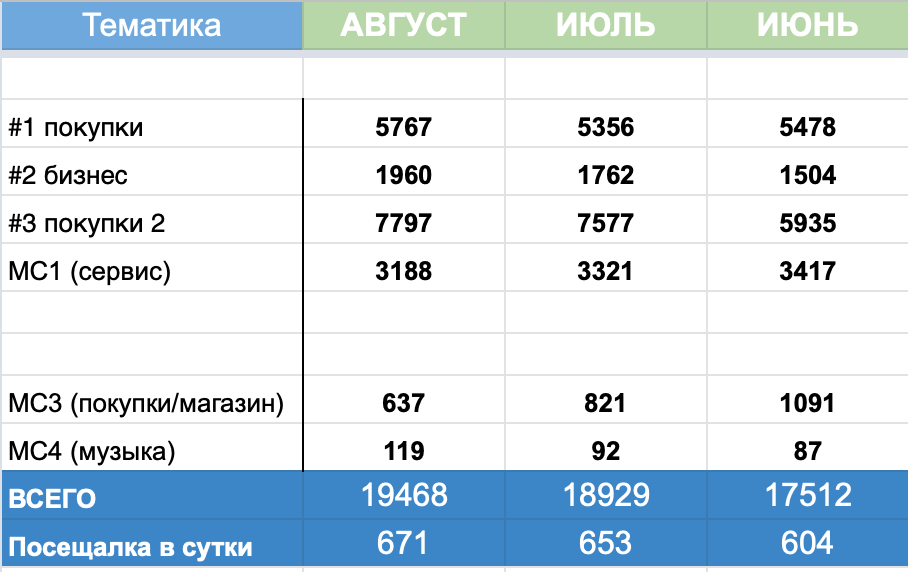 Итоги Августа + палево вебмастерского движения